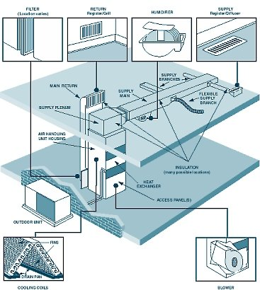Hvac System Id 33054 P 1 moreover Solar Hot Water also 106090 Hvac System Vector Graph likewise Measuring Building Energy Use further E Green Building Housing. on residential hvac system diagram